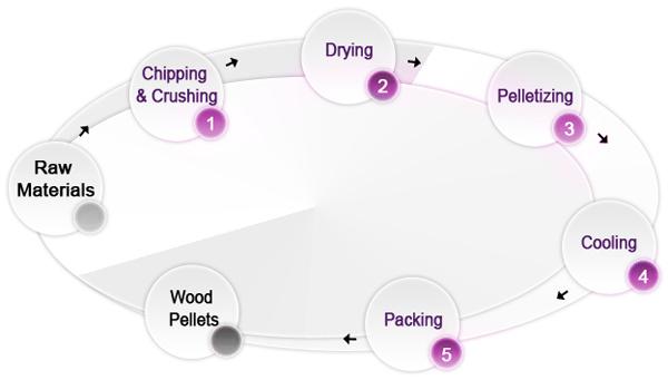 Pellet plant process