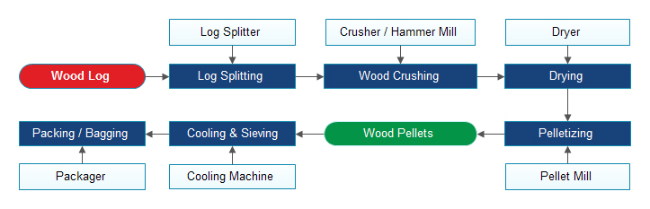 complete wood pellet line working process